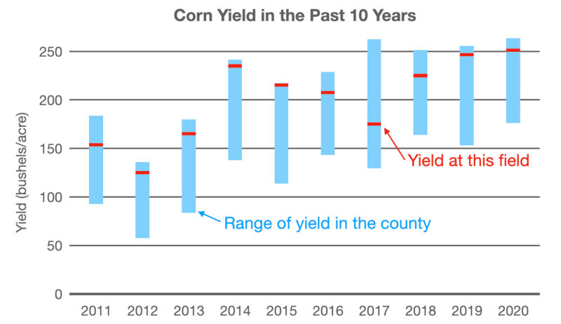 graph showing corn yield of given field, compared to average county yield, over 10 years